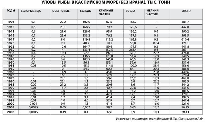 Уловы в Астраханской области упали в 100 раз за столетие