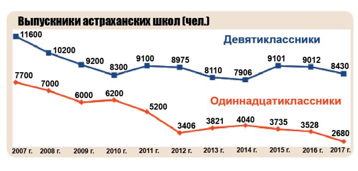 Астраханских выпускников все меньше. Как менялось их количество за 10 лет