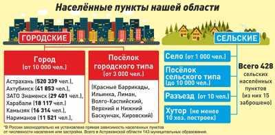 Сколько в Астраханской области городов и сел. И почему так сложилось
