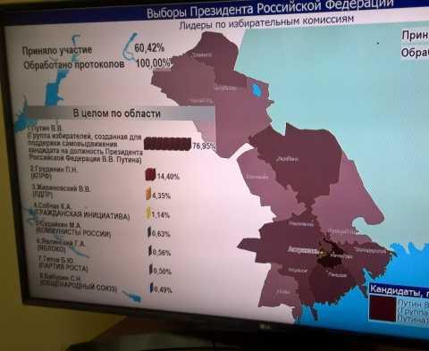 Предпочтения ахтубинцев на выборах Президента РФ сохранились