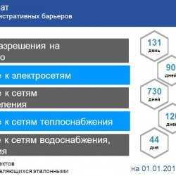 Александр Жилкин поставил задачи перед экономикой региона